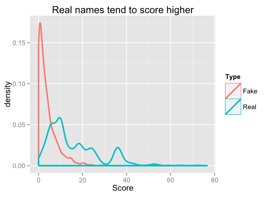 Probability of real vs fake names