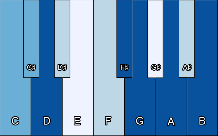 Bach's note usage from G-Major works.