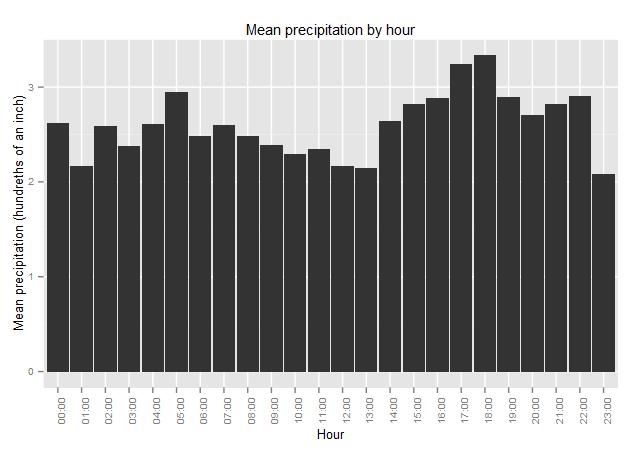 Precipitation by hour