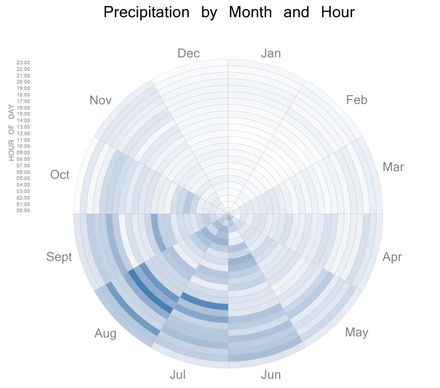 Heatmap of rain amount