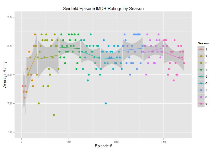 Episode ratings by season