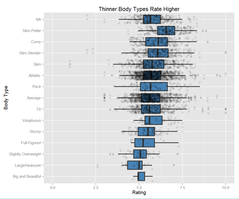 Box plots showing body type correlation with attractiveness rating