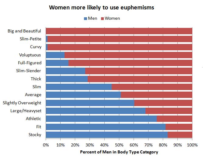 Body type descriptors used by men and women