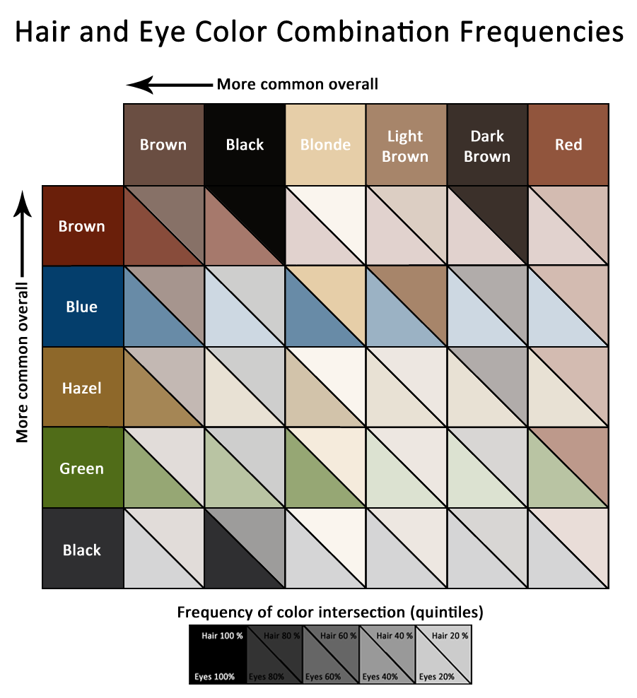 Hair and eye color correlations lets talk data heatmap of eye and hair color combinations nvjuhfo Image collections