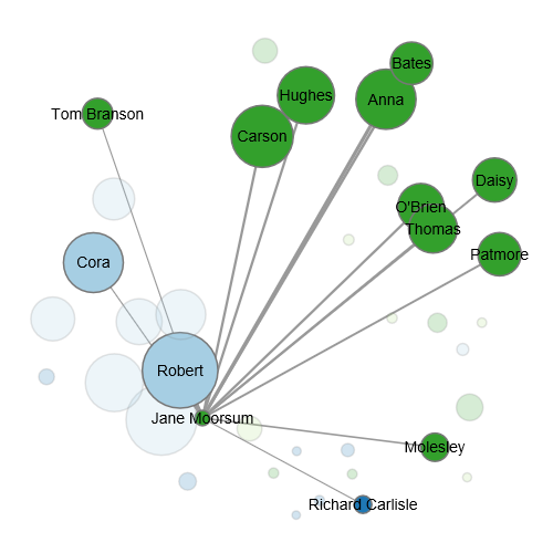 An example of network overlap in Downton Abbey