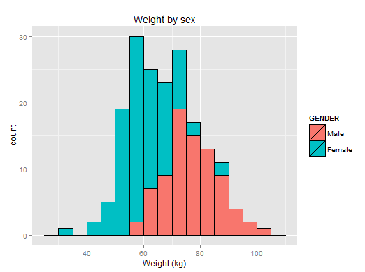 Histogram comparing weight and sex