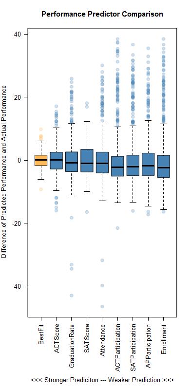 Box plots of performance variables