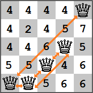 Complete heuristic costs of a given 5-queens puzzle.