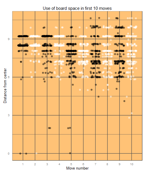 Scatterplot of the opening 10 moves in Go