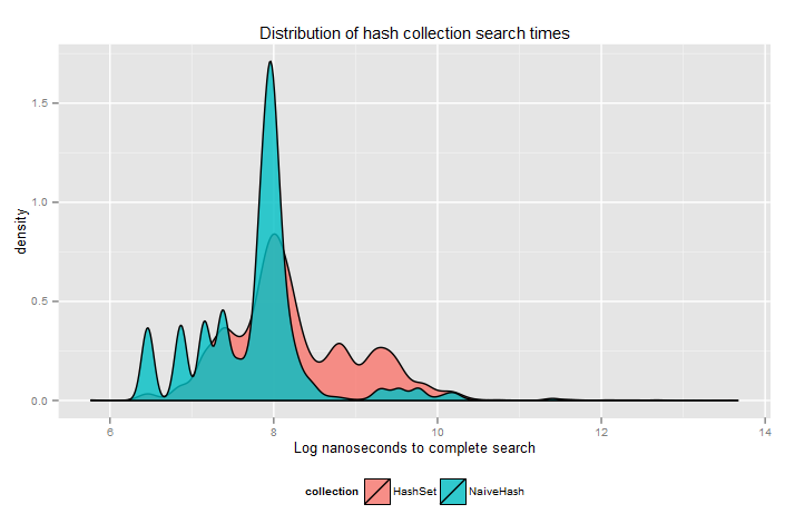 Distribution plot of search times using two hashing collections