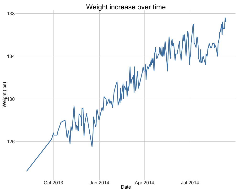 Body weight line graph