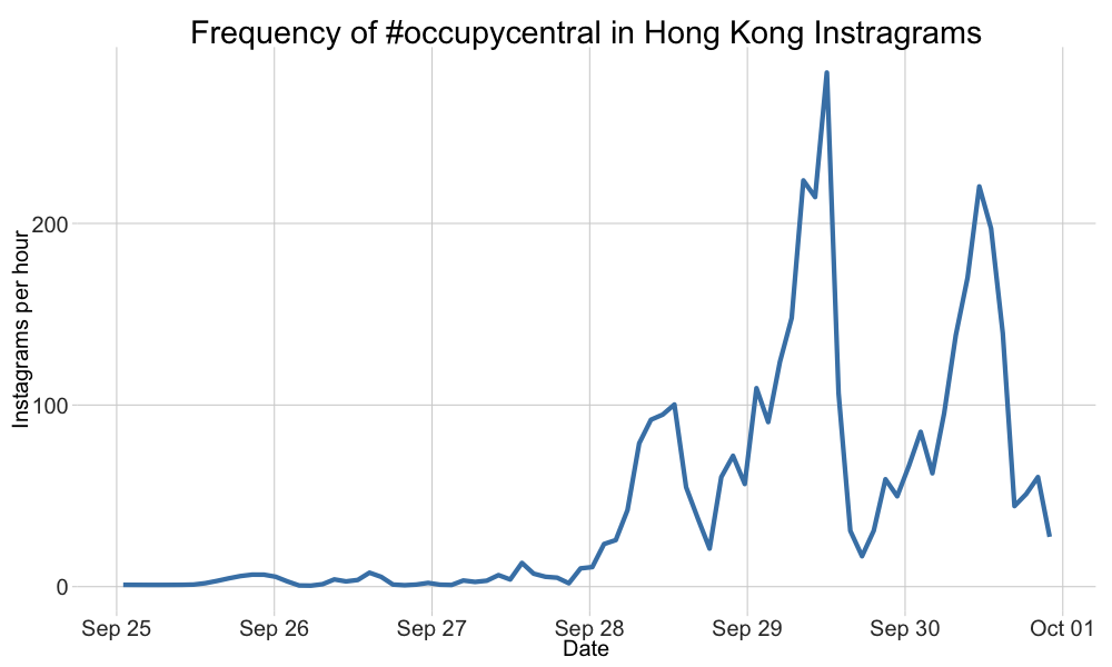 Line graph showing the rise of the #occupycentral tag